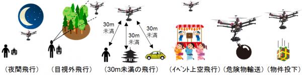 国土交通省:無人航空機の飛行の方法より