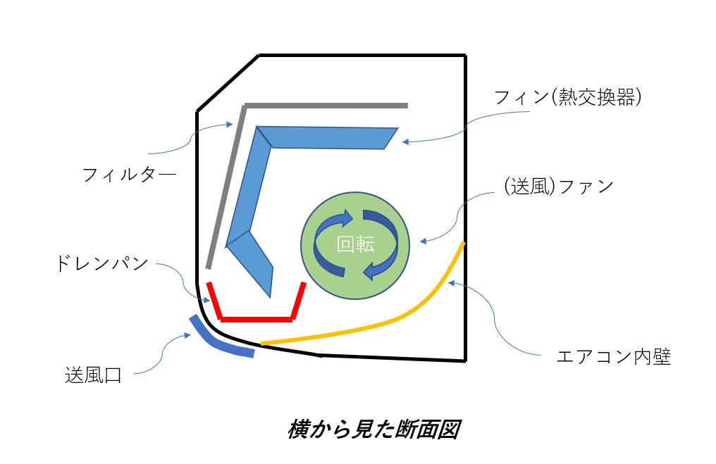 エアコンを横から見た時の断面図