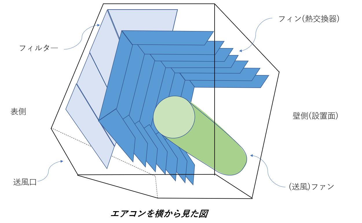 エアコンの内部構造のイラスト