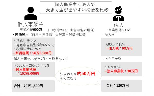 個人事業主と法人の税金の比較