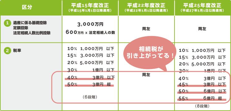 2015年 相続税の税率が改正
