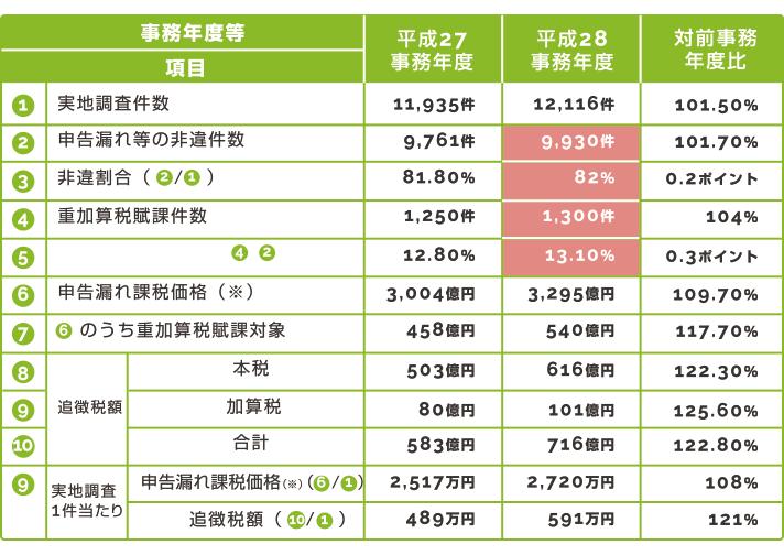 (表)相続税の調査実績