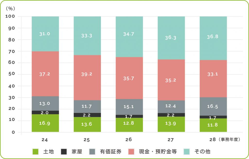 (表)申告漏れ相続財産の金額の構成比の推移