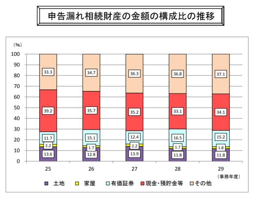 申告漏れ相続財産 種類別構成比表 平成25~29年