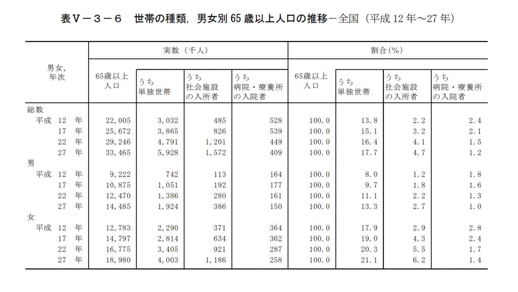 総務省による男女別 65 歳以上人口の推移