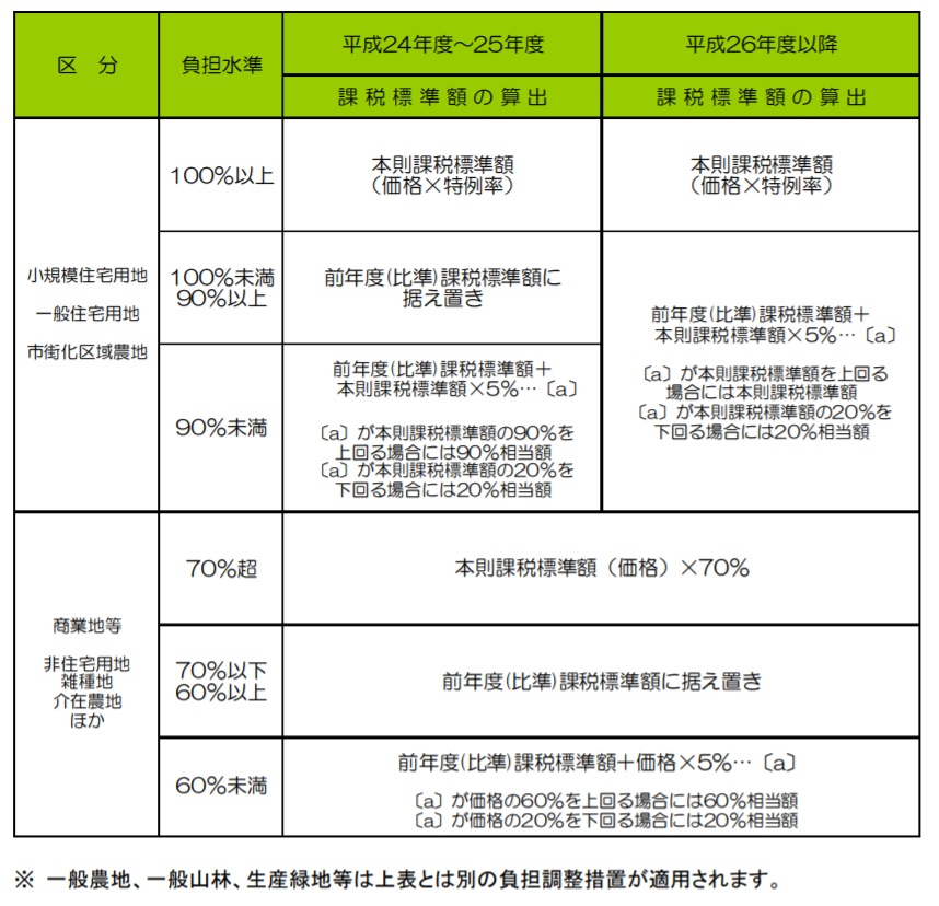 固定資産税 課税標準額 計算方法一覧表