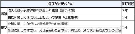 白色申告者が保存する帳簿・書類一覧表