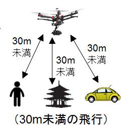 国土交通省:無人航空機(ドローン・ラジコン機等)の飛行ルール