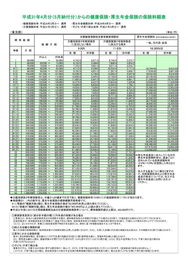 東京都の健康保険・厚生年金保険の保険料額表