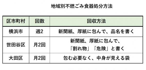 地域別食器処分方法表