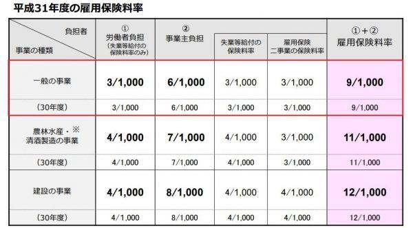 雇用保険料率 一般の事業