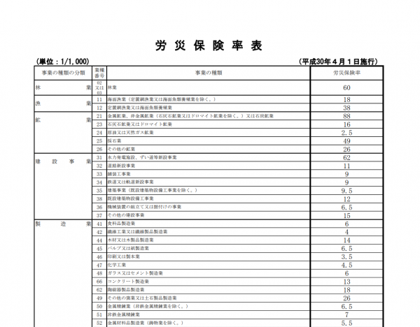 労災保険料率表