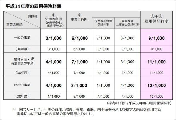 労働保険 雇用保険料率