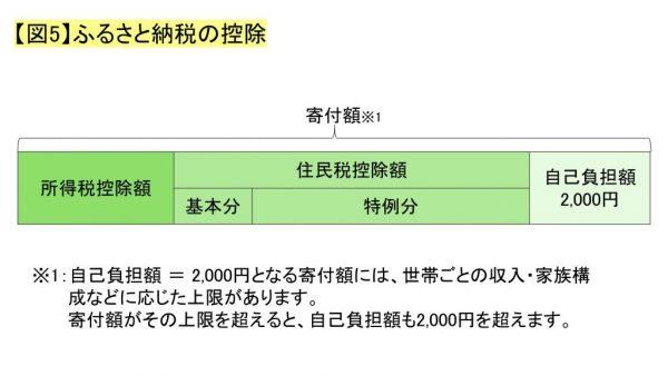 【図5】ふるさと納税の控除
