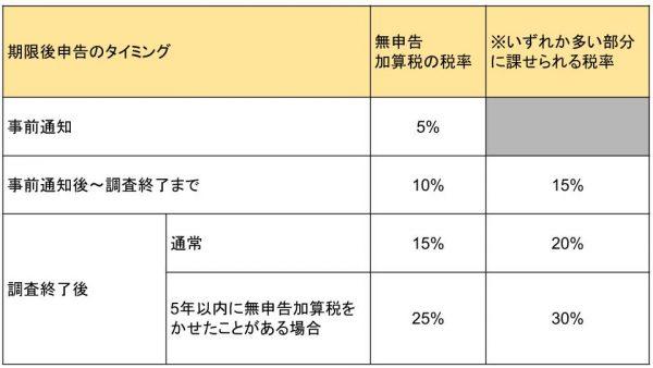 期限後申告のタイミングで課せられる、無申告加算税の税率が変わることを表す表