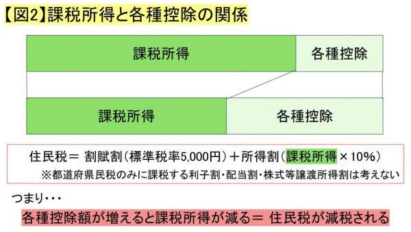 【図2】課税所得と各種控除の関係