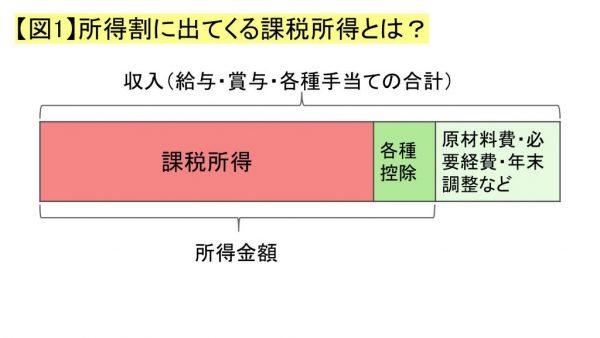 【図1】所得割に出てくる課税所得とは?