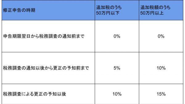 修正申告の時期によって、課せられる過少申告加算税が変わることを表す表