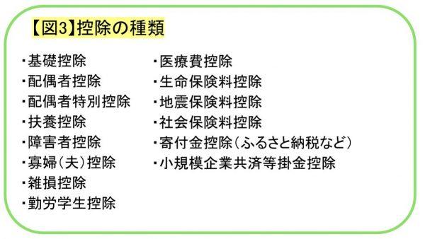 【図3】控除の種類