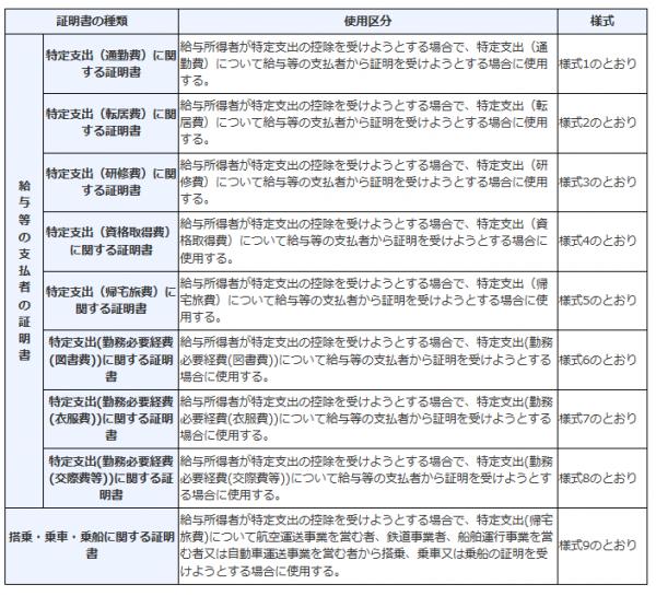 特定支出控除の証明書の種類