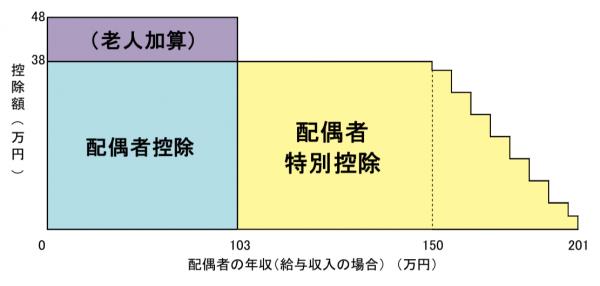 配偶者控除と配偶者特別控除のイメージ図