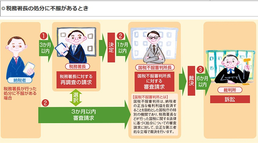 https://www.nta.go.jp/publication/pamph/koho/kurashi/html/07_2.htm#img16