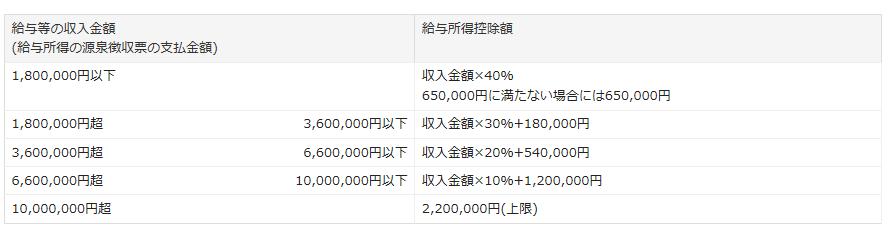 給与所得控除額の一覧表
