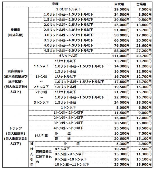 自動車税額表