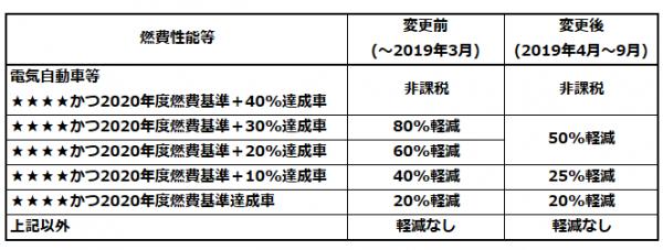 自動車取得税のエコカー減税による軽減割合(乗用車の例)