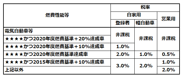 環境性能割の税率(乗用車の例)