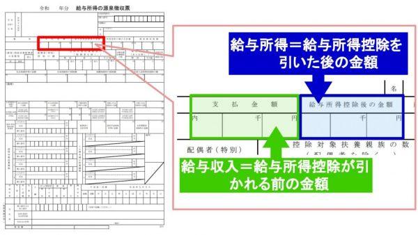 源泉徴収票の表記