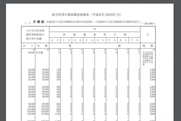 (平成31年分)給与所得の源泉徴収税額表(月)