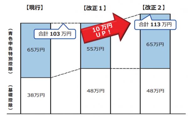 令和2年分以後の所得税における青色申告特別控除と基礎控除の関係(国税庁作成)